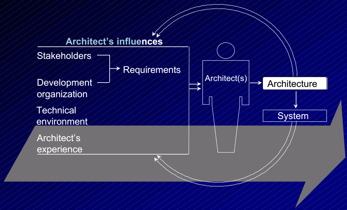 Pattern Architecture Software Software Architecture is a